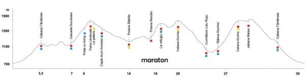 profil maraton